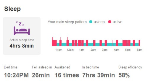See how many times I wake up in the night? Not exactly restful sleep.
